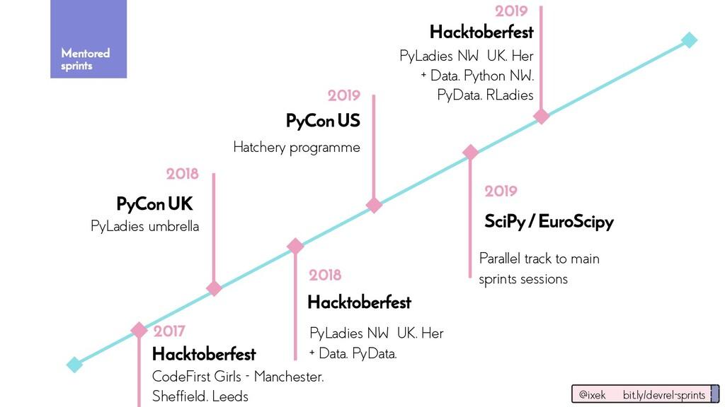 2019 Hacktoberfest PyConUS Mentored sprints Hac...