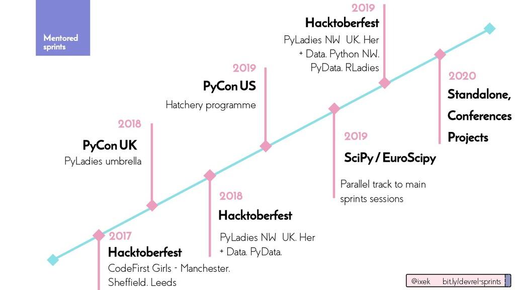2019 Hacktoberfest PyConUS Hacktoberfest PyLadi...