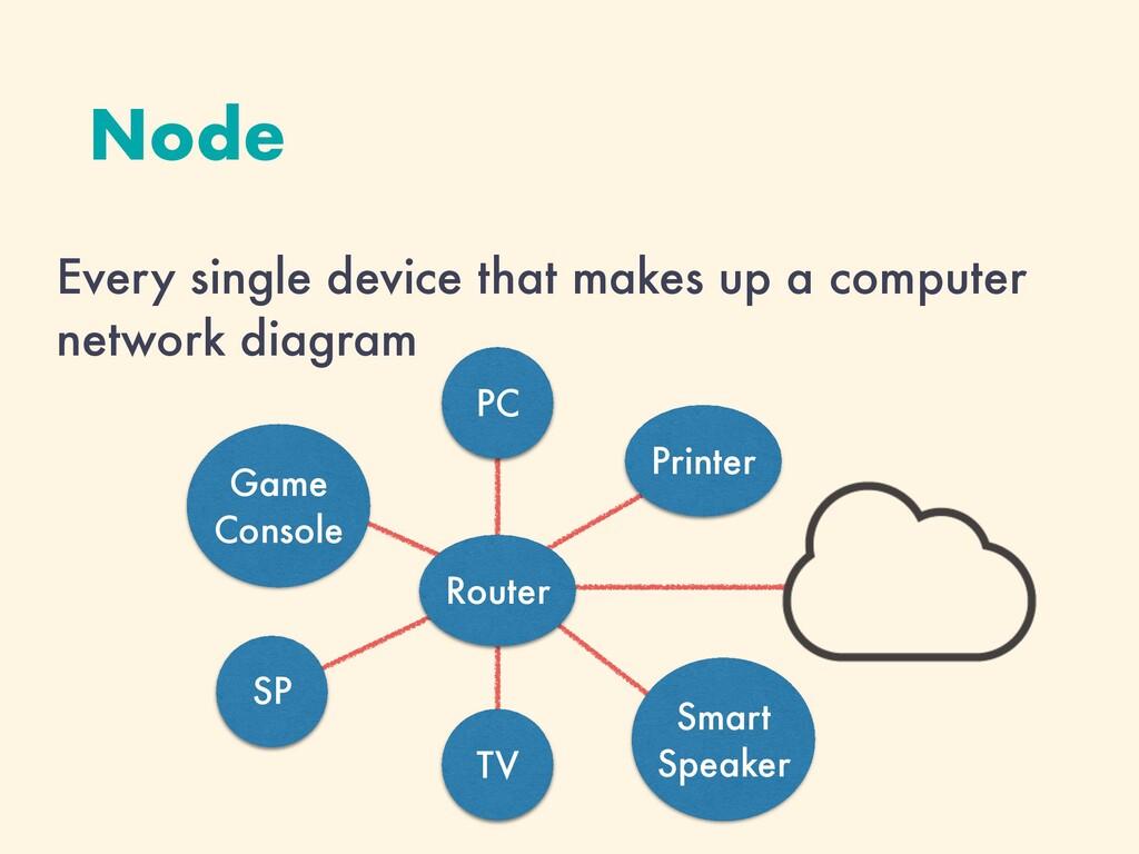TV Node Every single device that makes up a com...