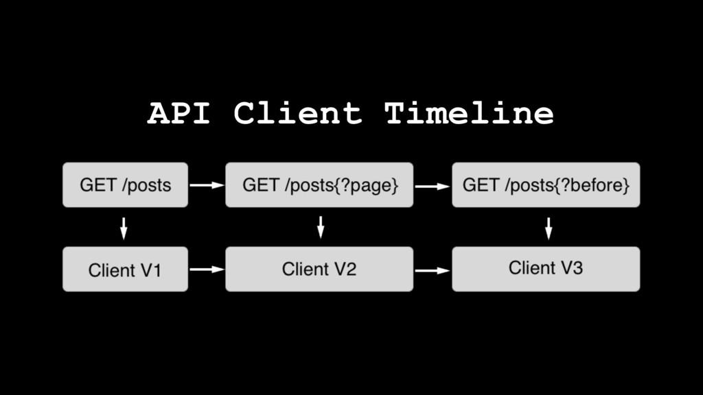 API Client Timeline