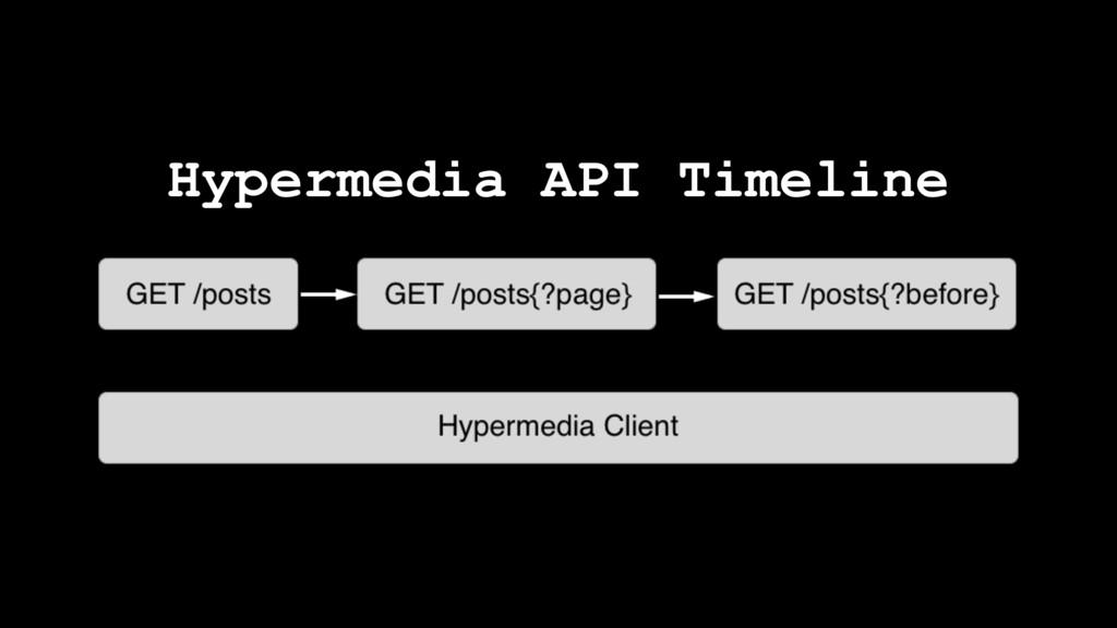 Hypermedia API Timeline