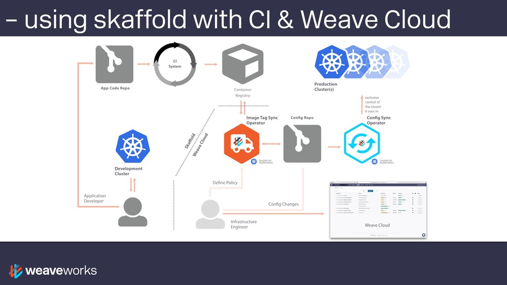 – using skaffold with CI & Weave Cloud