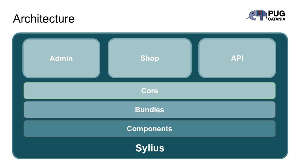 Architecture Sylius Components Bundles Core Adm...