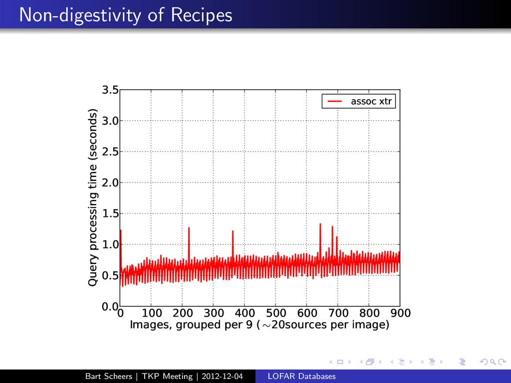 Non-digestivity of Recipes 0 100 200 300 400 50...