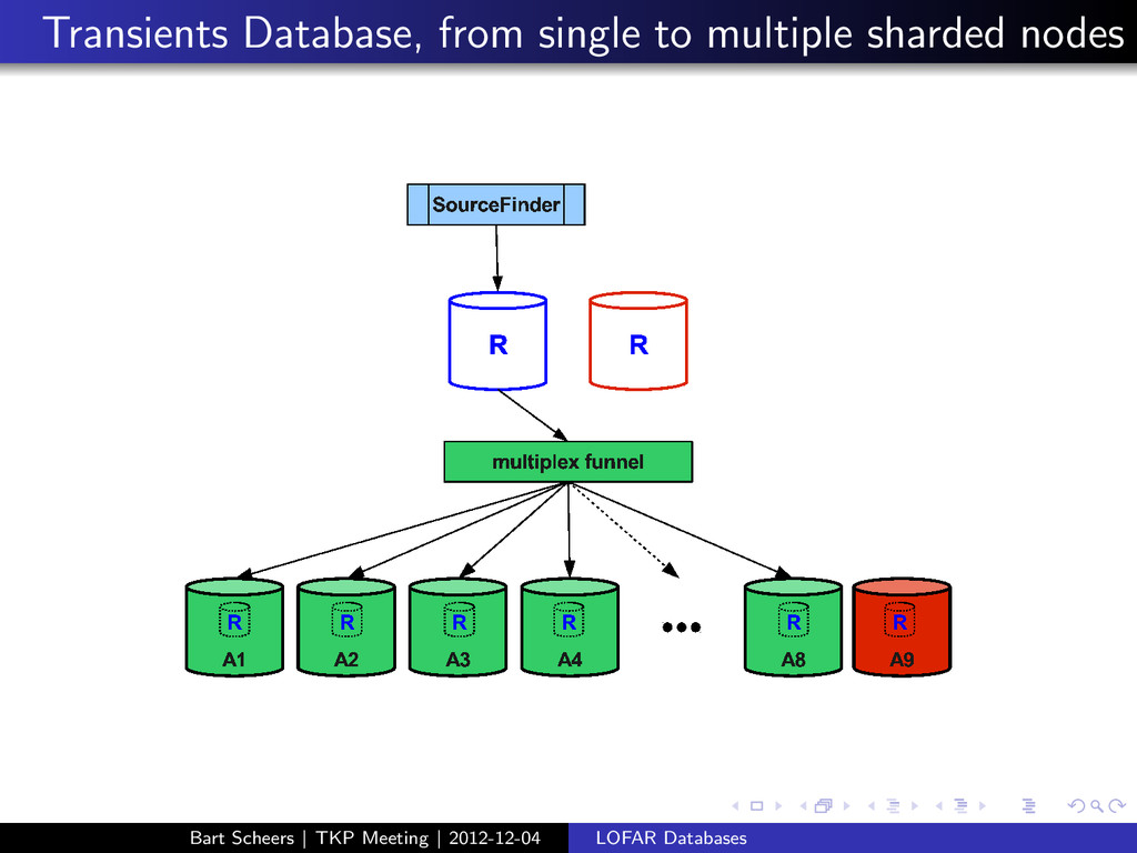 Transients Database, from single to multiple sh...