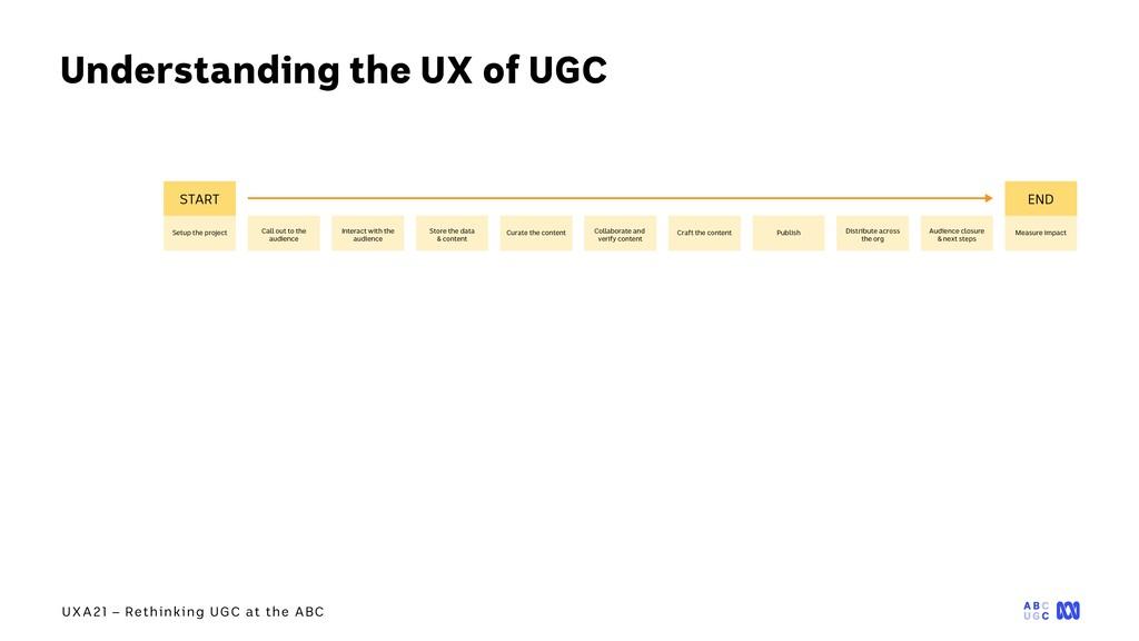 UXA21 – Rethinking UGC at the ABC Understanding...