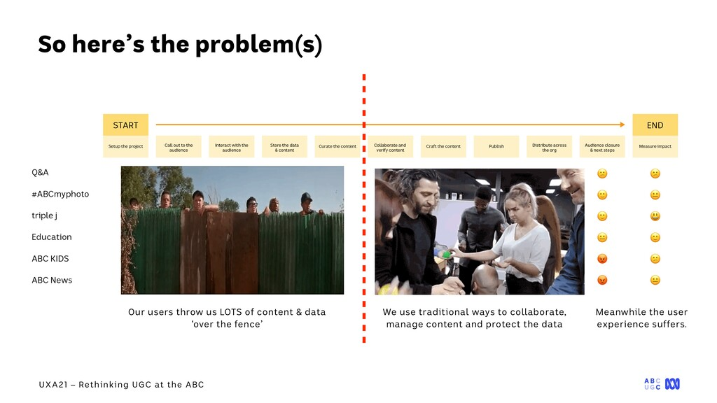 UXA21 – Rethinking UGC at the ABC Our users thr...