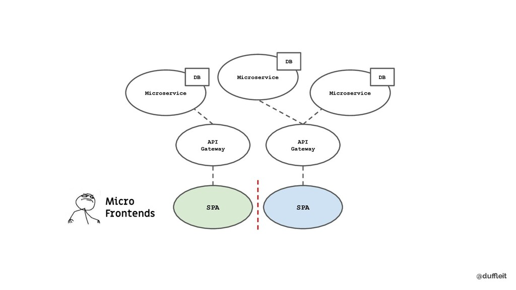 @duffleit Microservice API Gateway SPA Microservi...