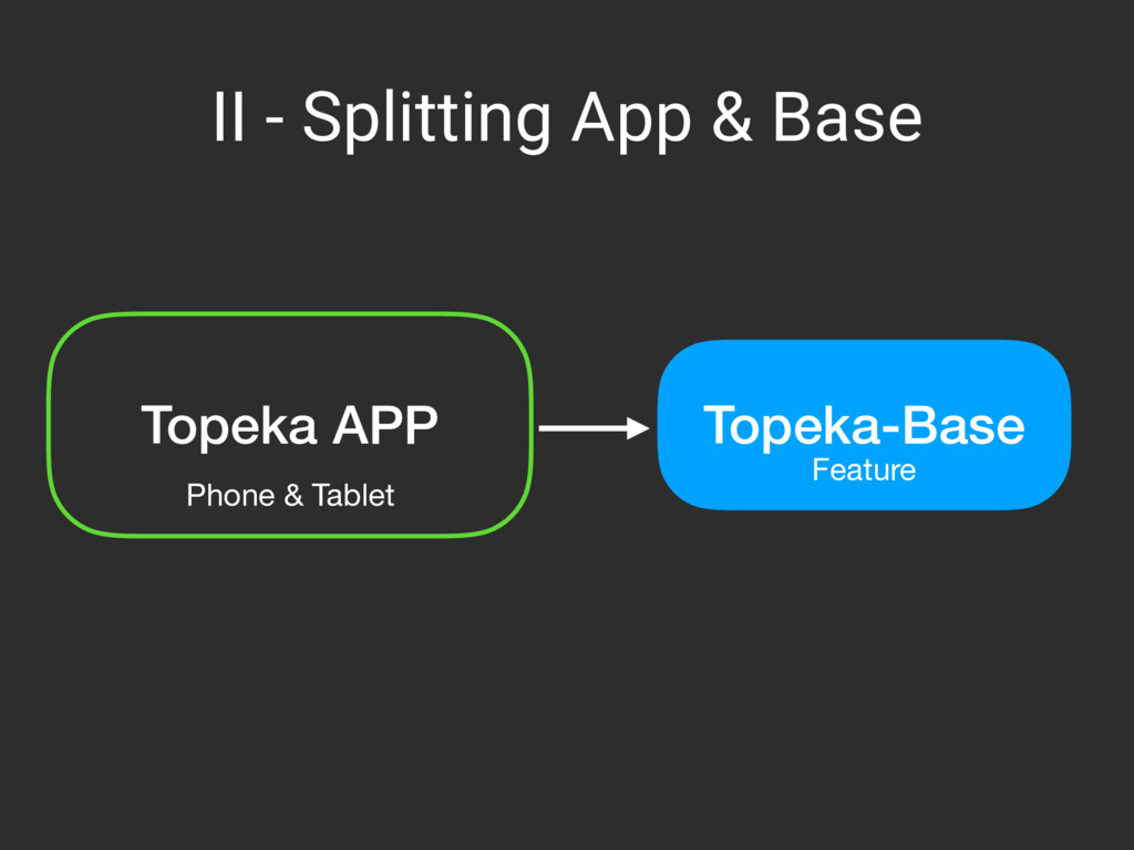 II - Splitting App & Base Topeka APP Phone & Ta...