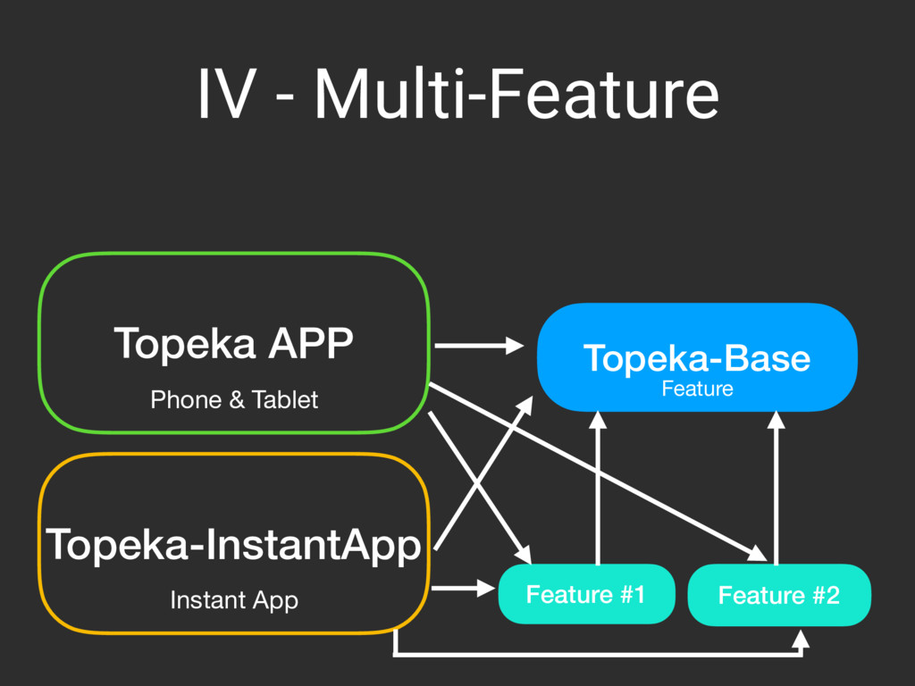 IV - Multi-Feature Topeka APP Phone & Tablet To...
