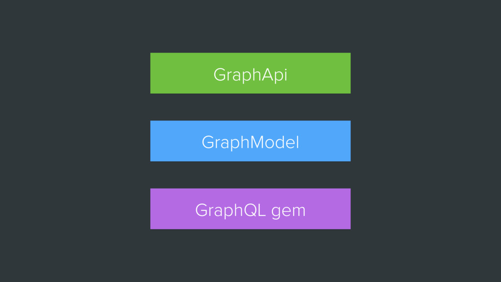 GraphQL gem GraphModel GraphApi