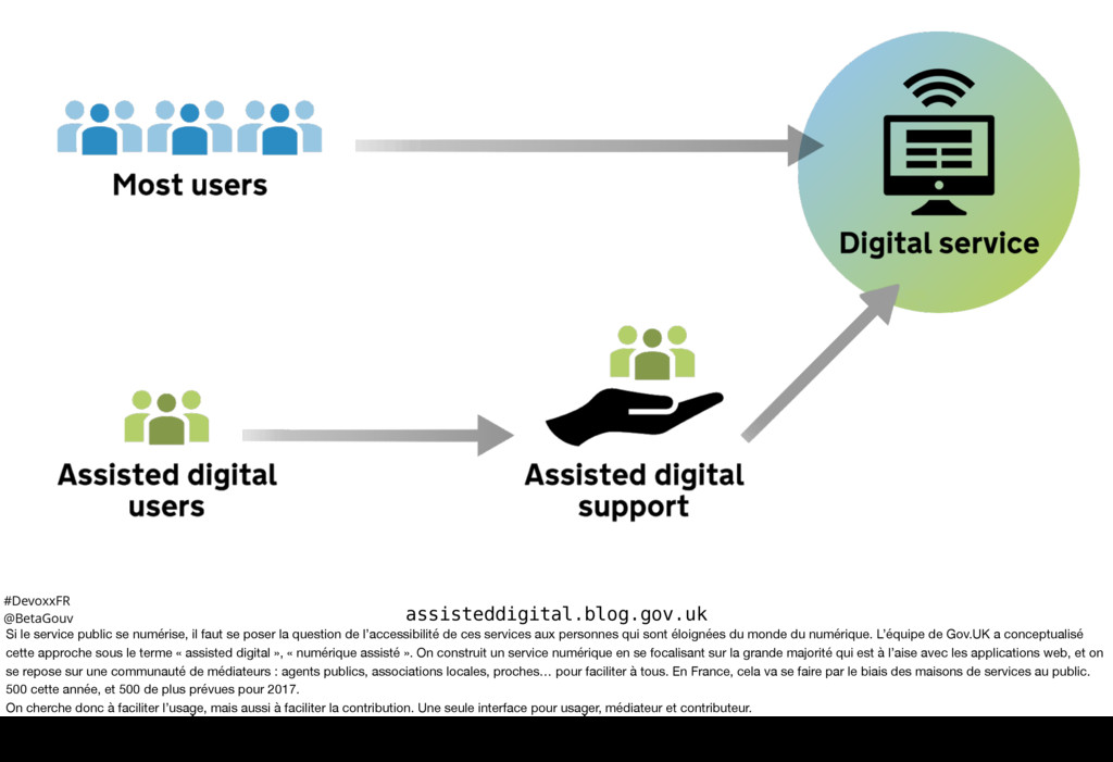 #DevoxxFR @BetaGouv assisteddigital.blog.gov.uk...