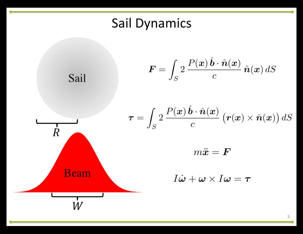 """! Beam Sail """" 3 Sail Dynamics F = Z S 2 P( x..."""
