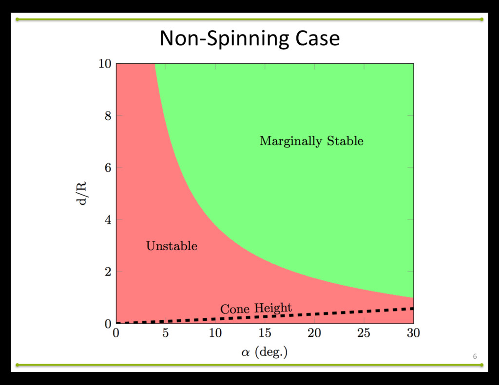 6 Non-­‐Spinning	