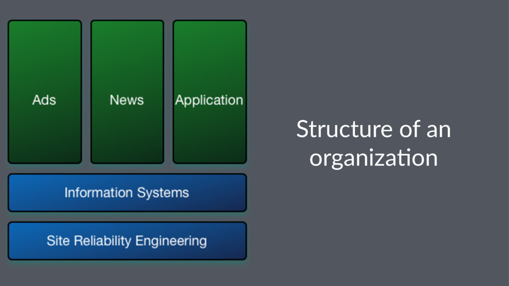 Structure of an organiza/on