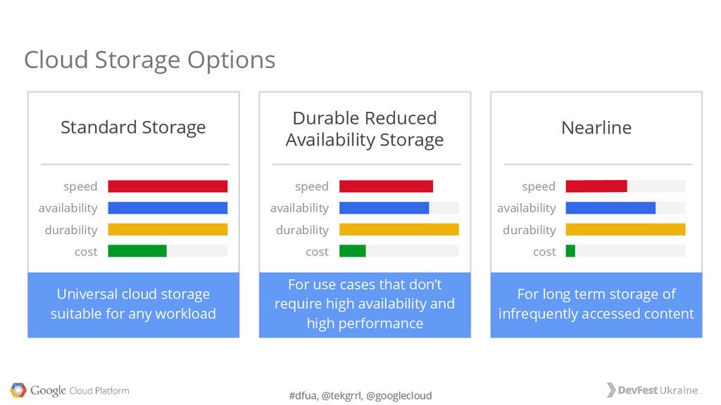 #dfua, @tekgrrl, @googlecloud Standard Storage ...