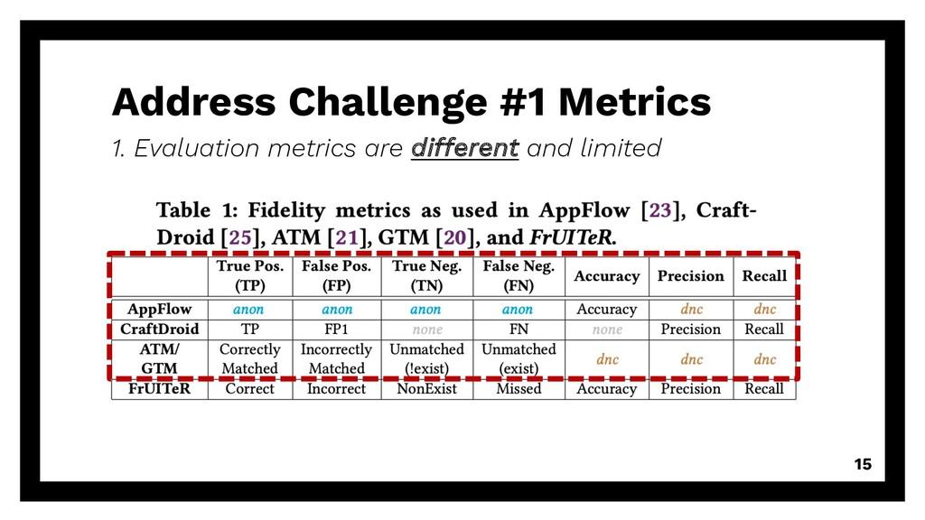 Address Challenge #1 Metrics 15 1. Evaluation m...
