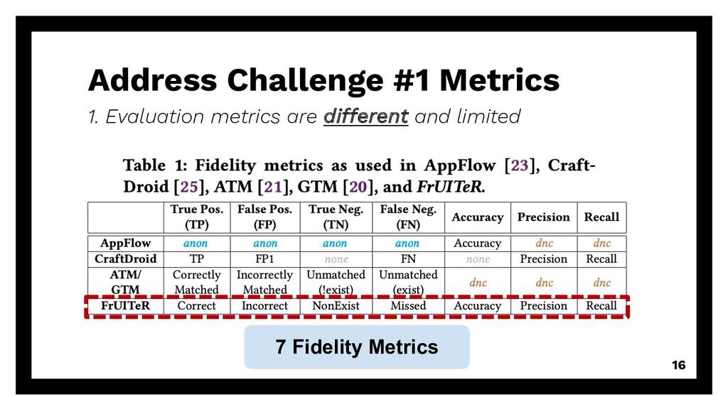 Address Challenge #1 Metrics 16 1. Evaluation m...
