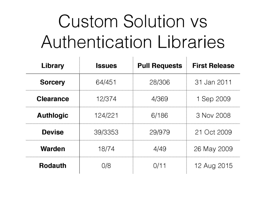 Custom Solution vs Authentication Libraries Lib...