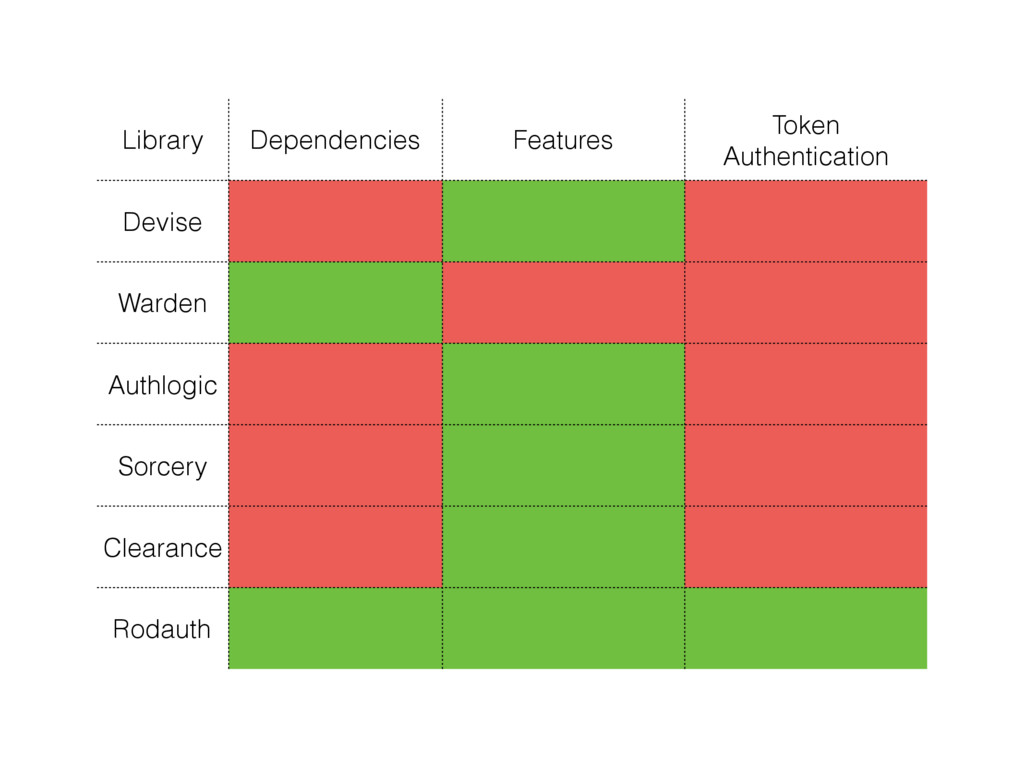 Library Dependencies Features Token