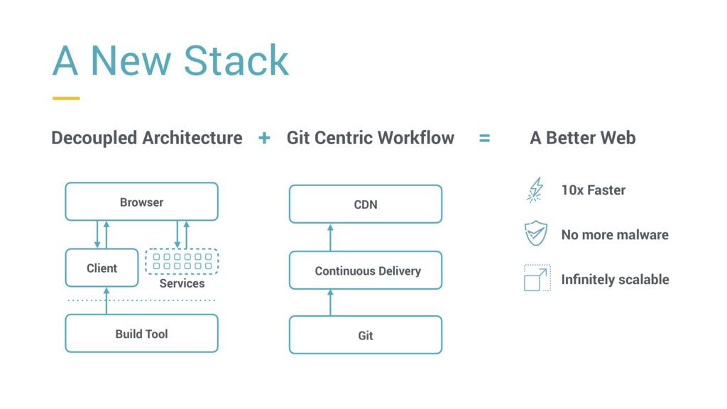 = A New Stack Decoupled Architecture Git Centri...