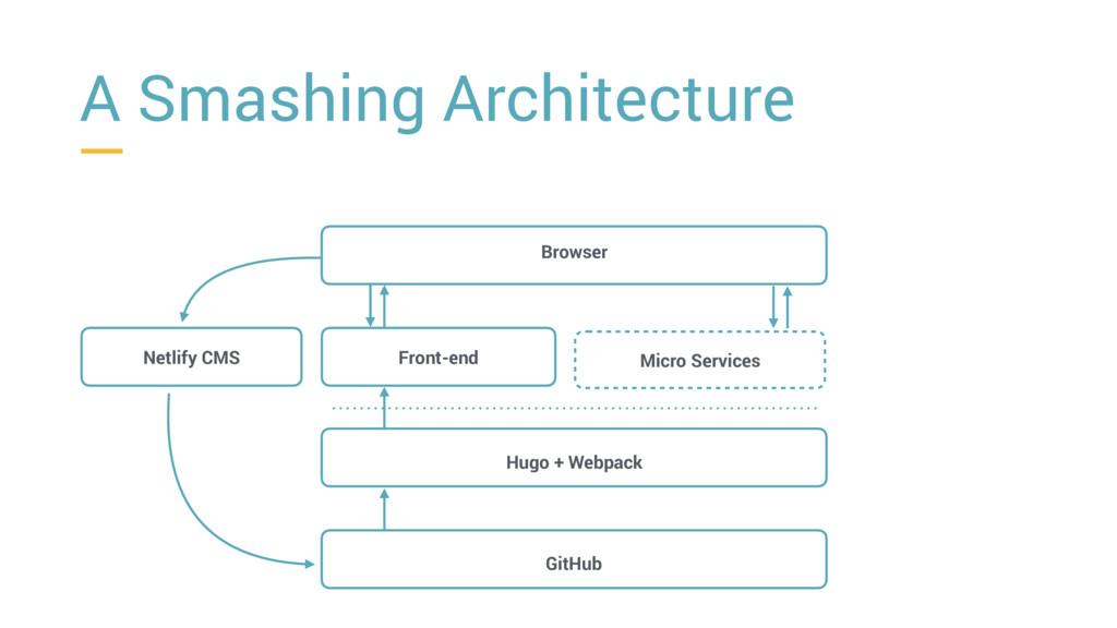 Browser Front-end Hugo + Webpack GitHub Netlify...