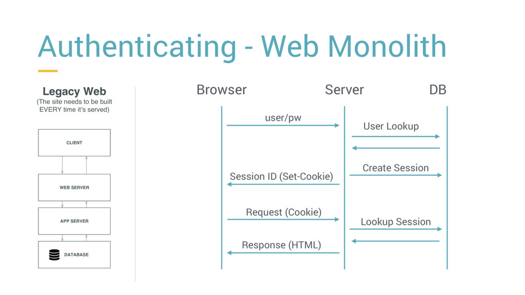 Authenticating - Web Monolith Legacy Web (The s...