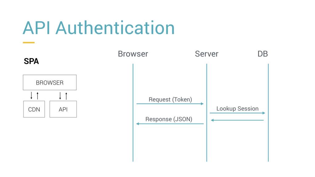 API Authentication SPA BROWSER CDN API Browser ...