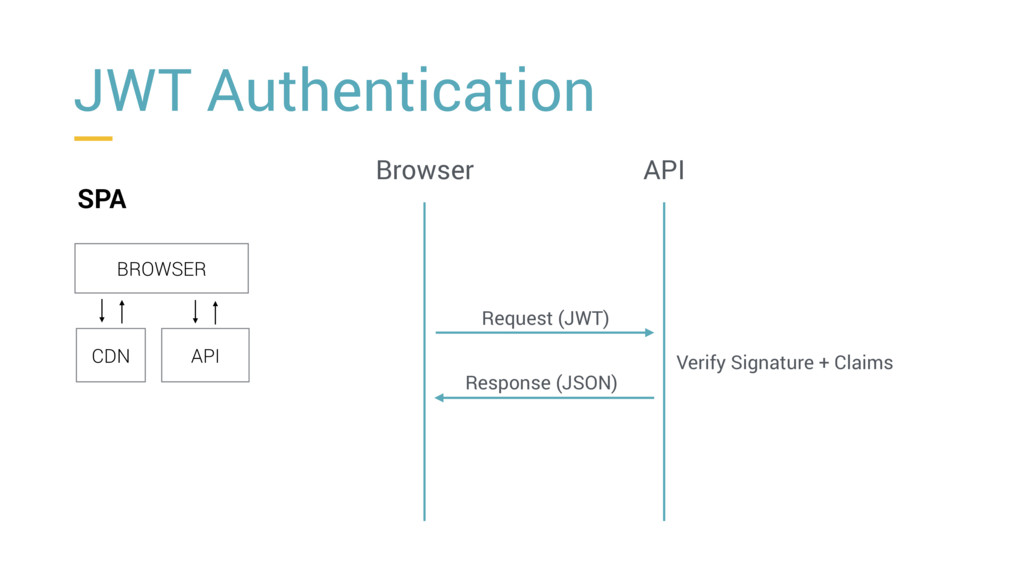 JWT Authentication SPA BROWSER CDN API Browser ...