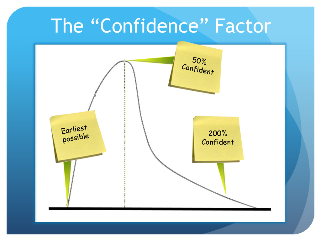 "The ""Confidence"" Factor Earliest possible 200% ..."