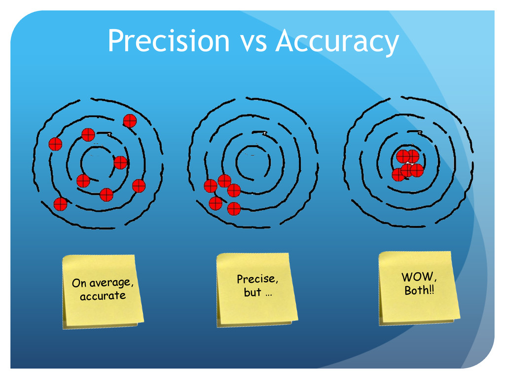 Precision vs Accuracy Precise, but … WOW, Both!...