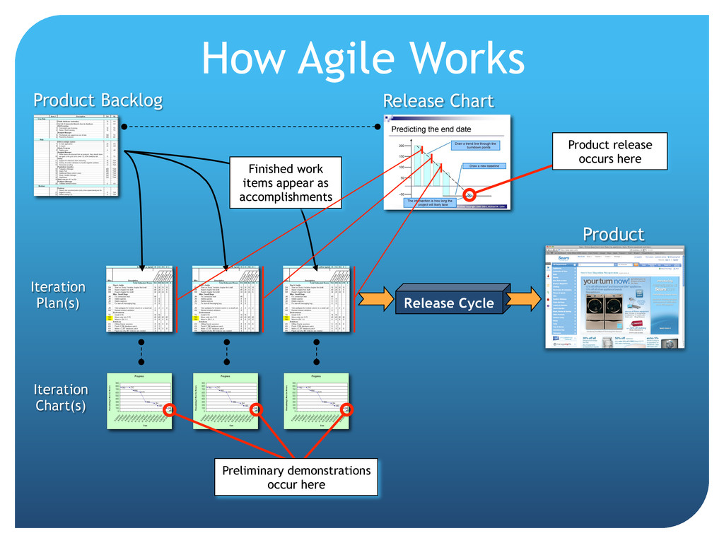 How Agile Works Product Backlog Iteration Plan(...