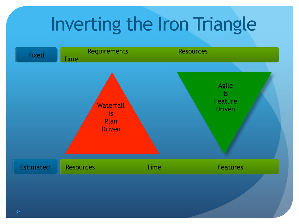 Inverting the Iron Triangle Fixed Estimated Res...