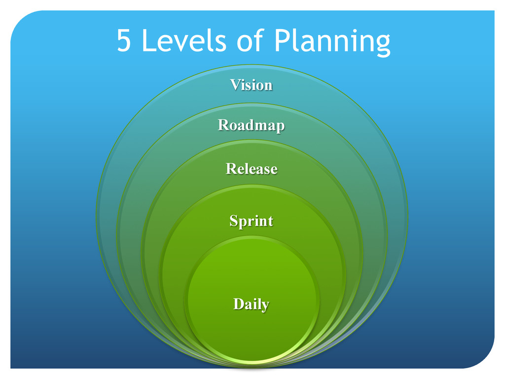 5 Levels of Planning Daily Sprint Release Roadm...