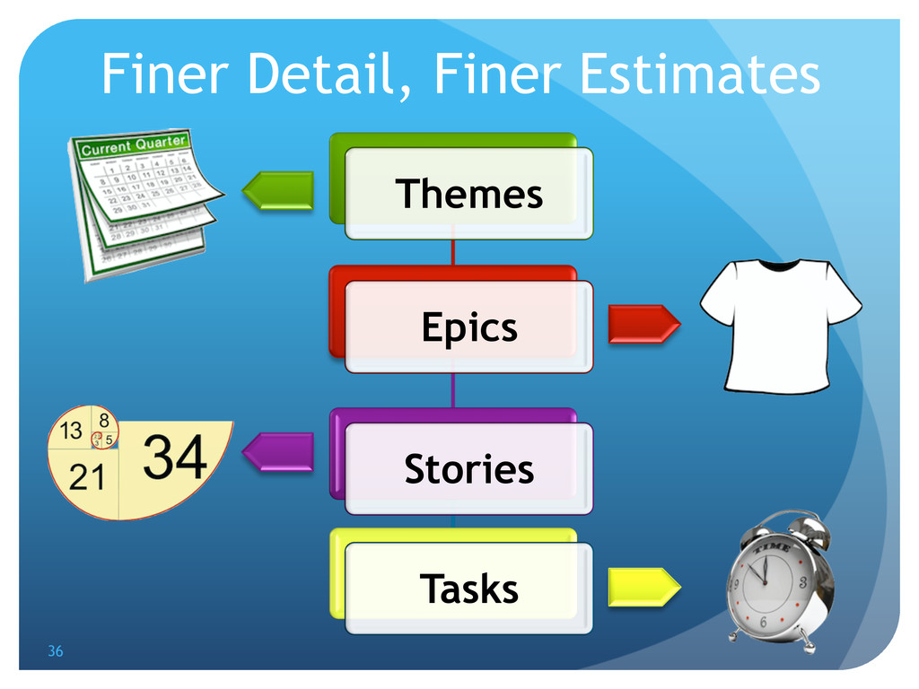 Themes Epics Stories Tasks Finer Detail, Finer ...