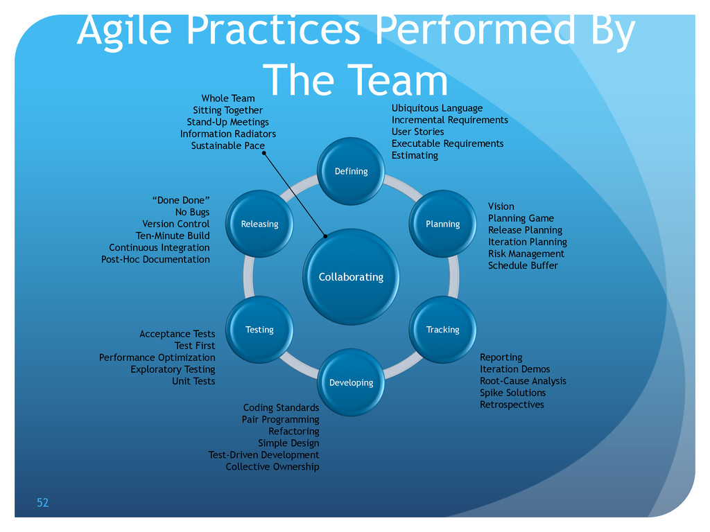 Agile Practices Performed By The Team Collabora...