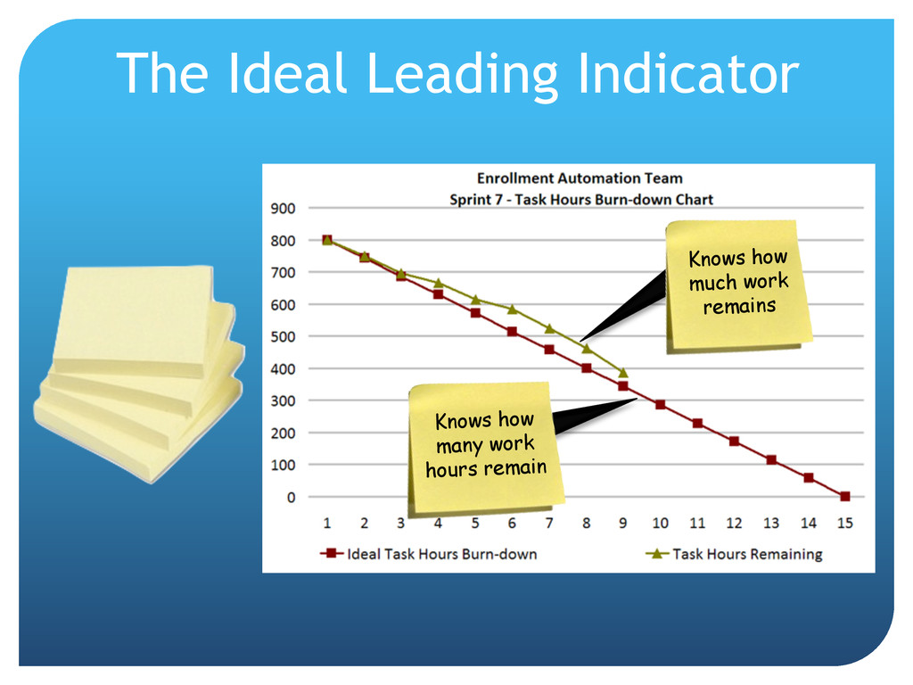 The Ideal Leading Indicator Knows how much work...