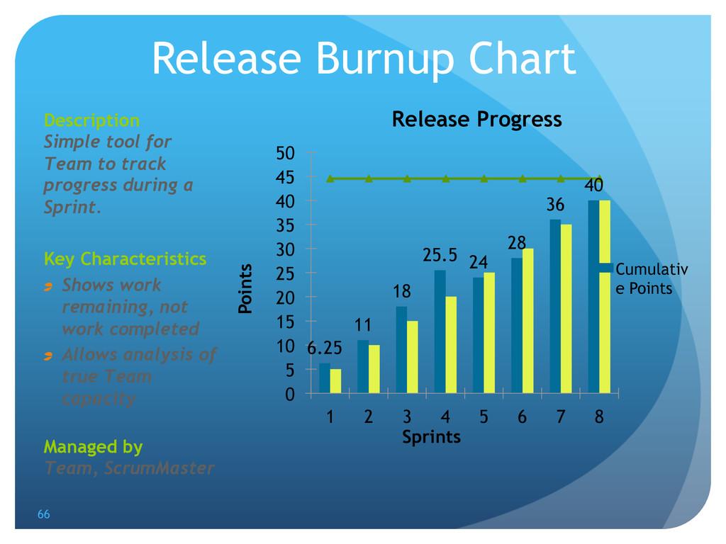 Release Burnup Chart 6.25 11 18 25.5 24 28 36 4...