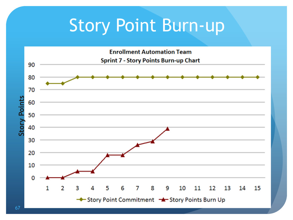 Story Point Burn-up Story Points 67