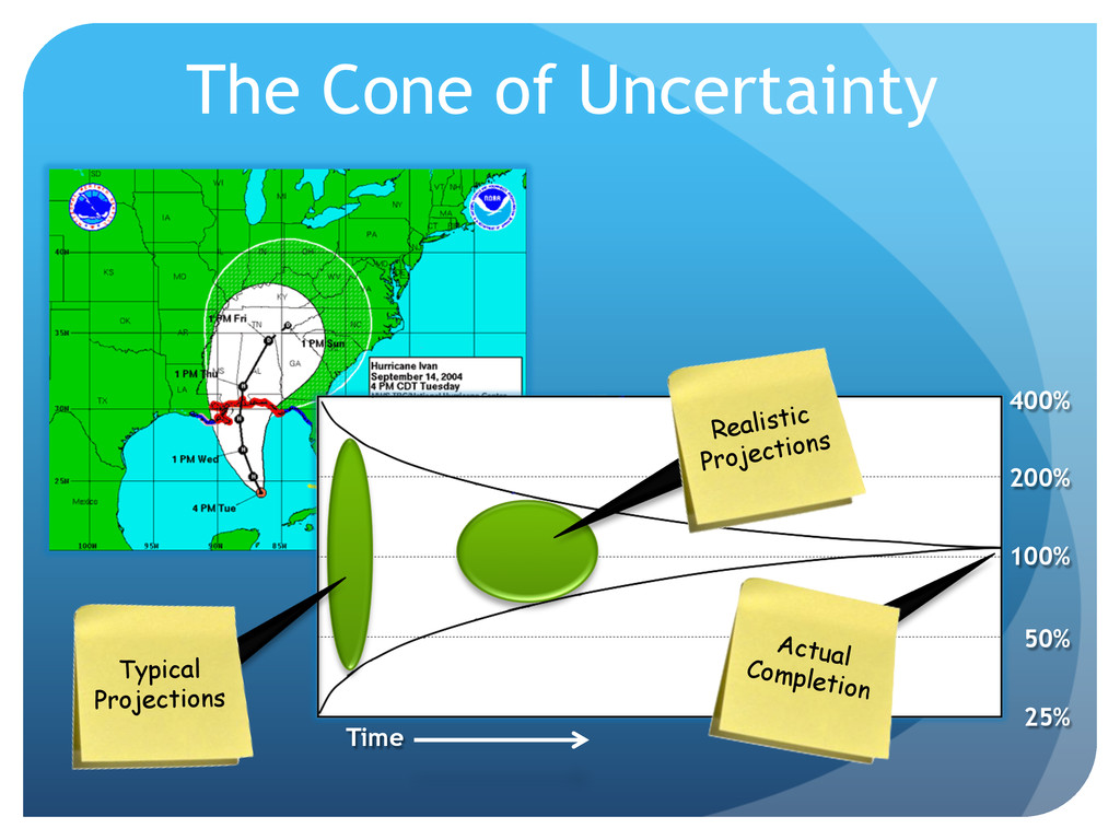 The Cone of Uncertainty 100% 200% 400% 50% 25% ...