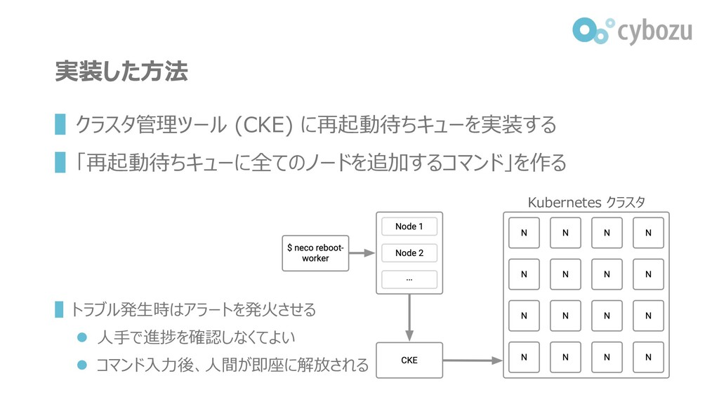 実装した⽅法 ▌クラスタ管理ツール (CKE) に再起動待ちキューを実装する ▌「再起動待ちキ...