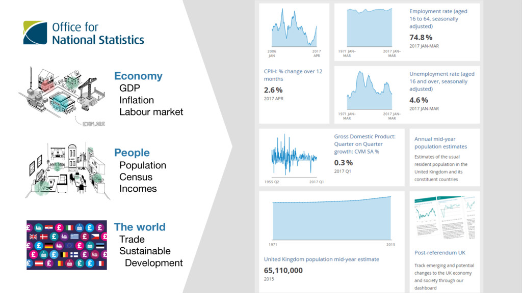 Economy GDP Inflation Labour market People Popu...
