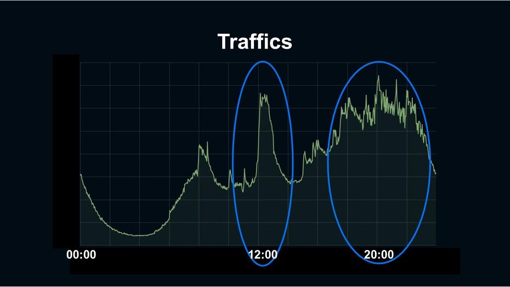 Traffics 00:00 12:00 20:00