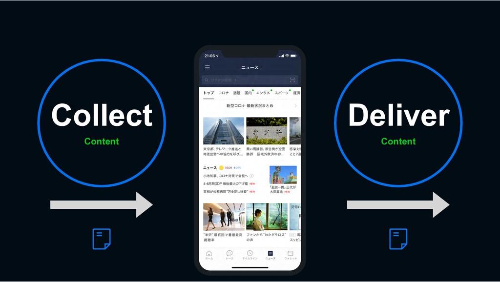 Content Collect Content Deliver