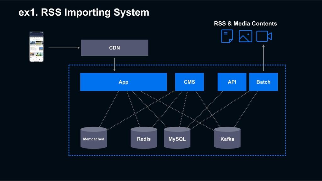 ex1. RSS Importing System MySQL Redis Kafka CDN...