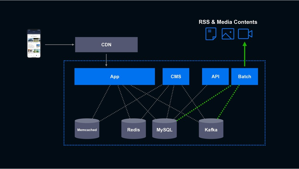 MySQL Redis Kafka CDN CMS App Memcached RSS & M...