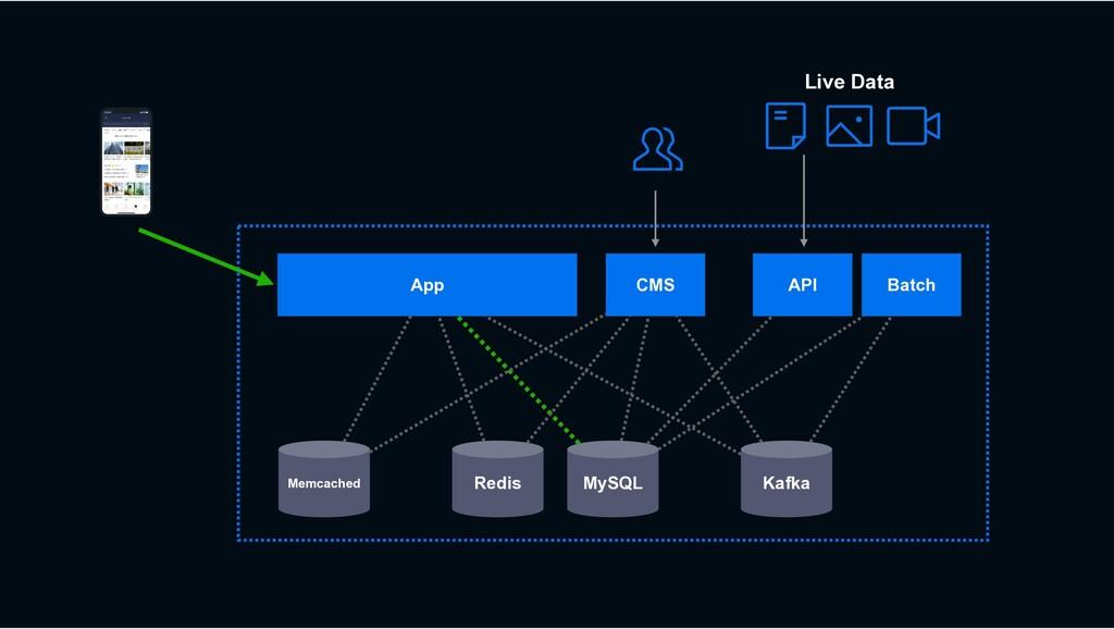 MySQL Redis Kafka CMS App Memcached Live Data B...