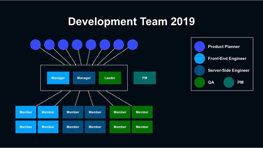 Development Team 2019 Manager Manager Leader Me...