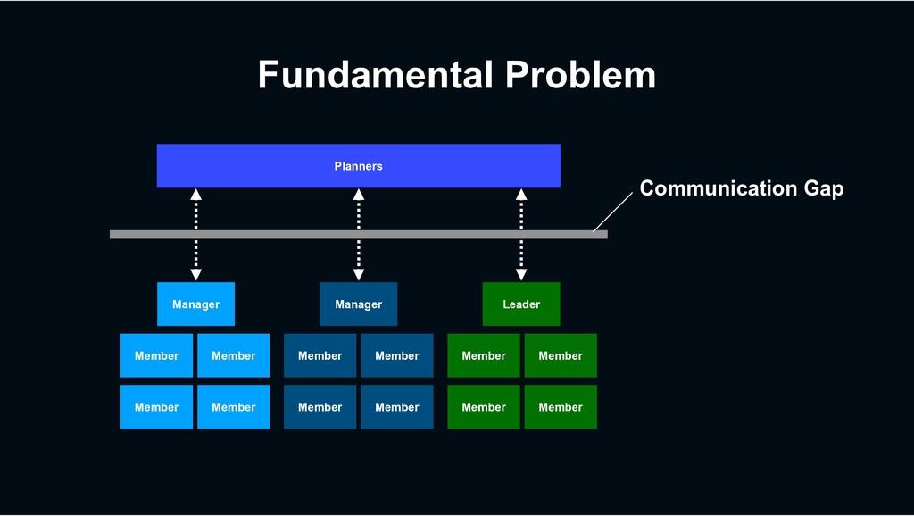 Fundamental Problem Manager Manager Leader Memb...