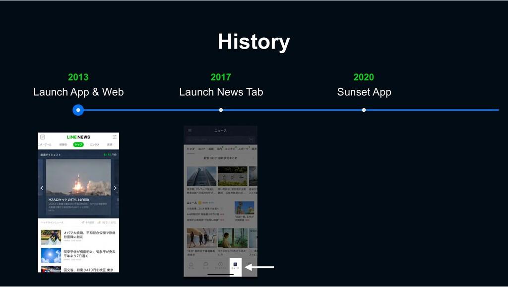 History 2020 2017 2013 Launch App & Web Launch ...
